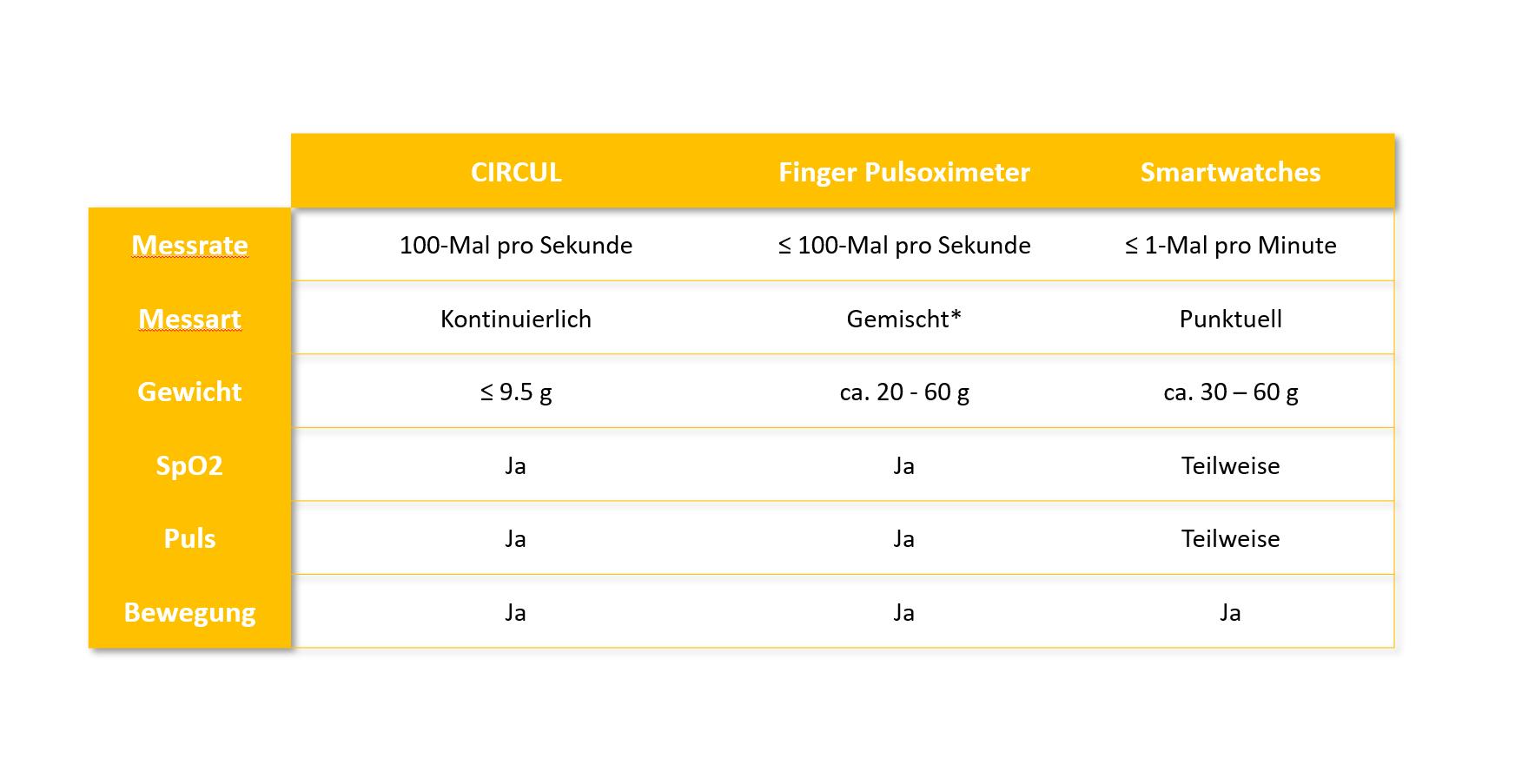 Eine Tabelle, welche die Leistung des CIRCUL Schlafrings mit einem Finger Pulsoximeter und einer Smartwatch vergleicht